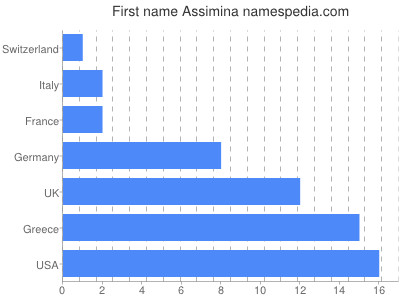 Given name Assimina