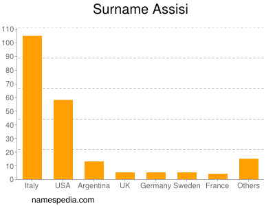 Surname Assisi