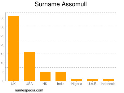 Surname Assomull