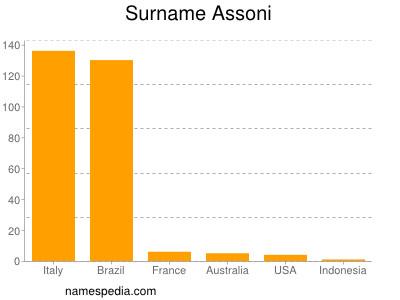 Surname Assoni