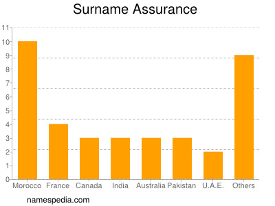 Surname Assurance