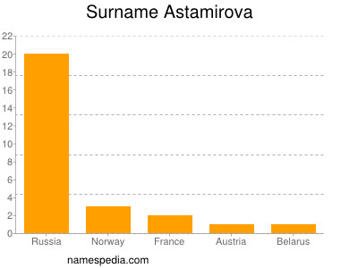 Surname Astamirova