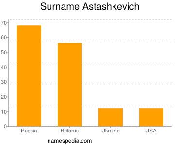 Surname Astashkevich