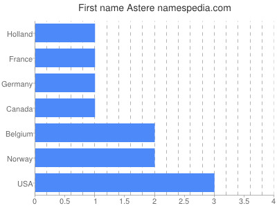 Given name Astere