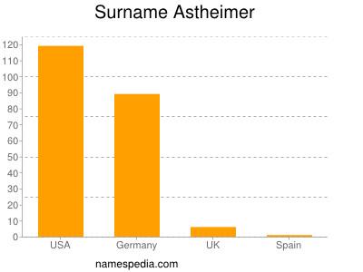 Surname Astheimer