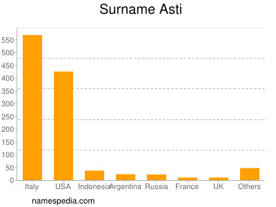Surname Asti