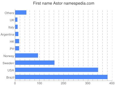 Given name Astor