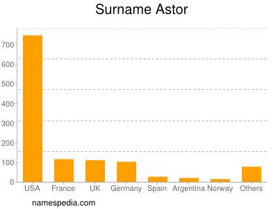 Surname Astor