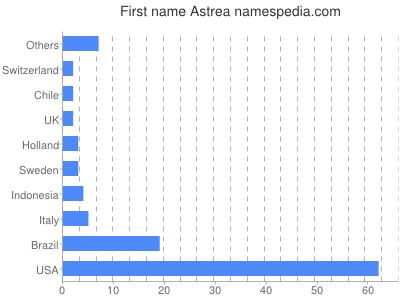 Given name Astrea