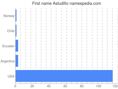 Given name Astudillo