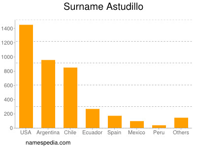 Surname Astudillo