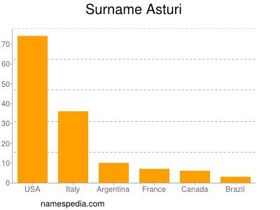 Surname Asturi