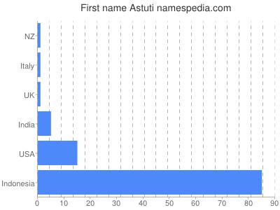 Given name Astuti