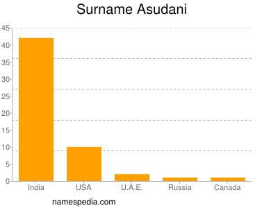 Surname Asudani