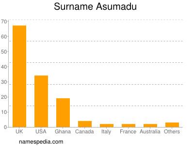 Surname Asumadu