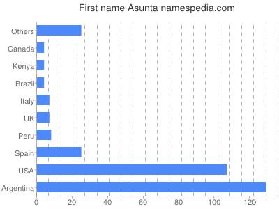 Given name Asunta