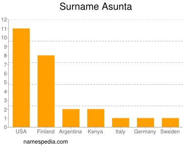Surname Asunta