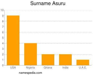 Surname Asuru