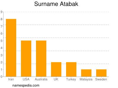 Surname Atabak