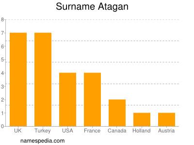 Surname Atagan