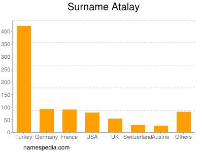 Surname Atalay