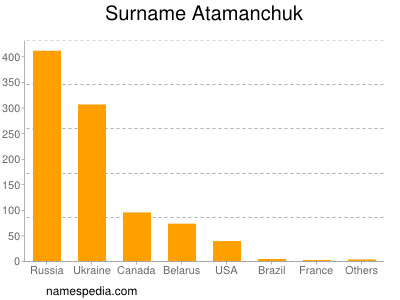 Surname Atamanchuk