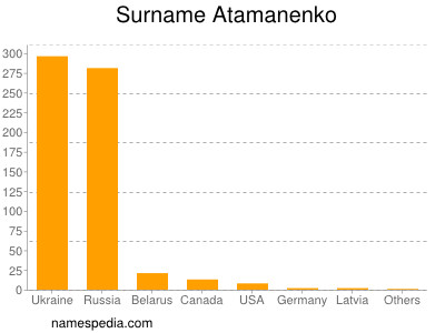 Surname Atamanenko