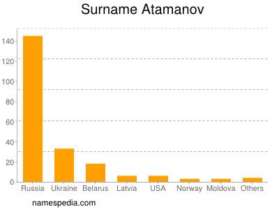 Surname Atamanov