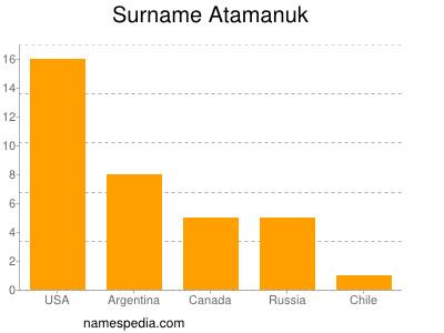 Surname Atamanuk