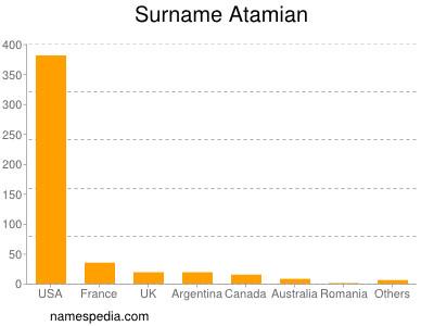 Surname Atamian