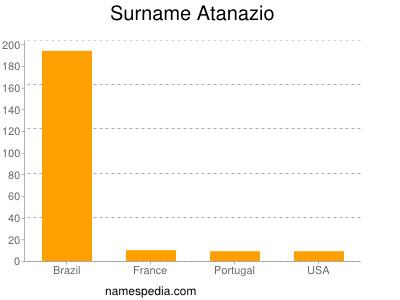Surname Atanazio