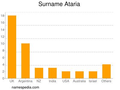 Surname Ataria