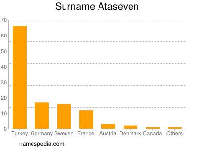 Surname Ataseven