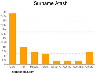 Surname Atash