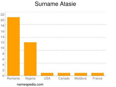 Surname Atasie