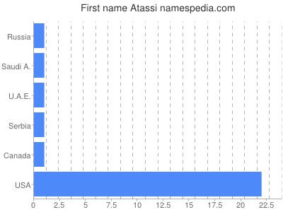 Given name Atassi