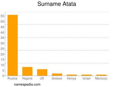 Surname Atata