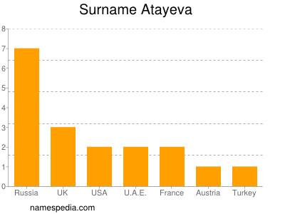 Surname Atayeva