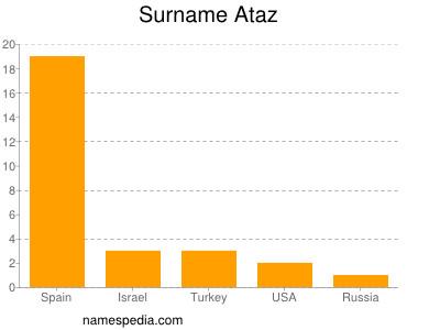 Surname Ataz