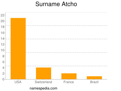 Surname Atcho
