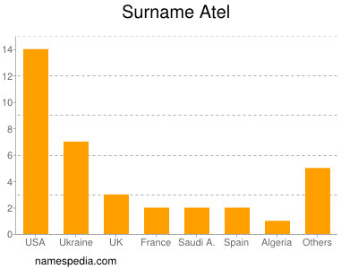 Surname Atel