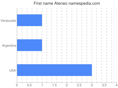 Given name Ateneo