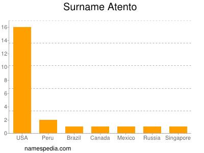 Surname Atento