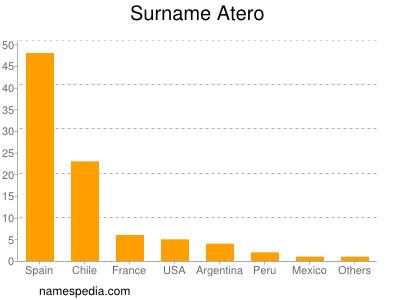 Surname Atero