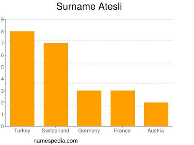 Surname Atesli