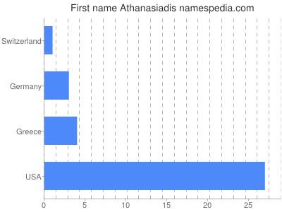 Given name Athanasiadis