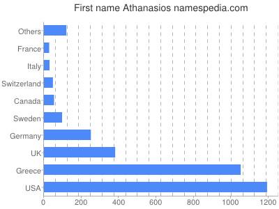 Given name Athanasios