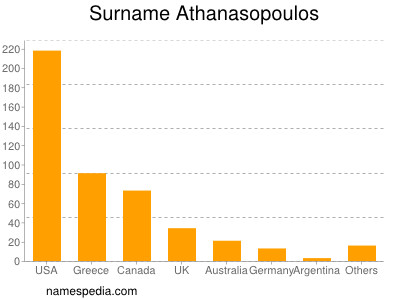 Surname Athanasopoulos