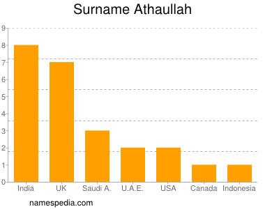 Surname Athaullah