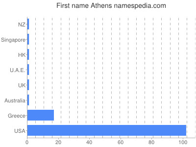 Given name Athens